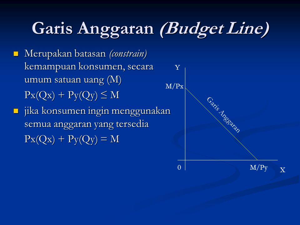 Kurva Anggaran dan Perubahan Anggaran Y X Y X 00A1A1 A2A2 A1A1 A2A2 Pergeseran garis anggaran (A 1 ke A 2 ), naiknya jumlah Y dan Jumlah X, disebabkan oleh Naiknya Anggaran Konsumen Pergeseran garis anggaran (A 1 ke A 2 ), naiknya jumlah X, Y tetap, disebabkan oleh Turunnya harga barang X