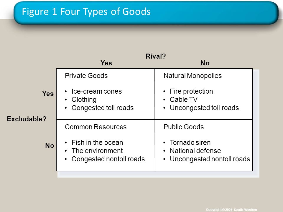 Figure 1 Four Types of Goods Copyright © 2004 South-Western Rival.