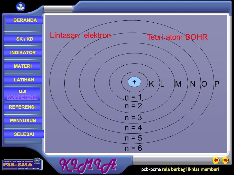 psb-psma rela berbagi ikhlas memberi REFERENSI LATIHAN MATERI PENYUSUN INDIKATOR SK / KD UJI KOMPETENSI BERANDA SELESAI Teori atom Bohrn Elektron dala