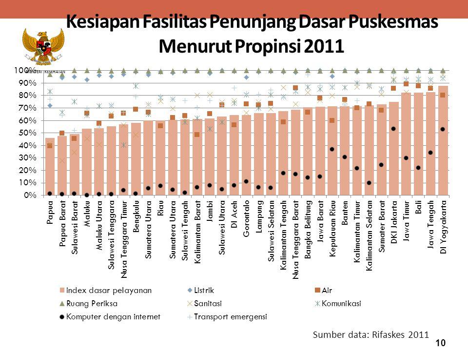 MENTERI KESEHATAN Kesiapan Fasilitas Penunjang Dasar Puskesmas Menurut Propinsi 2011 Sumber data: Rifaskes 2011 10