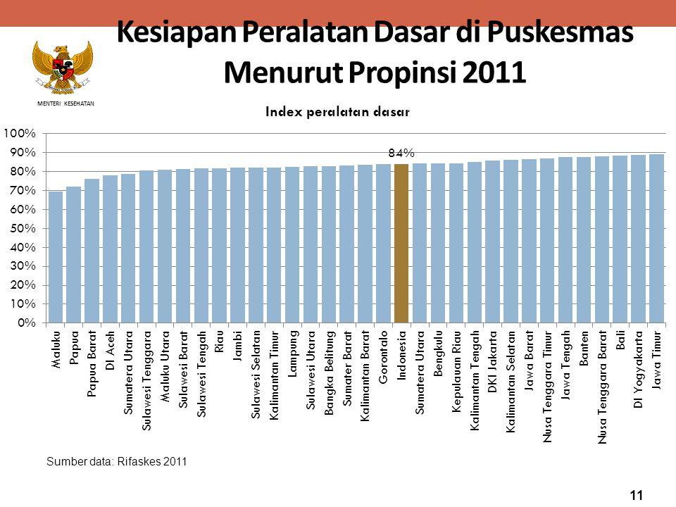 MENTERI KESEHATAN Kesiapan Peralatan Dasar di Puskesmas Menurut Propinsi 2011 Sumber data: Rifaskes 2011 11