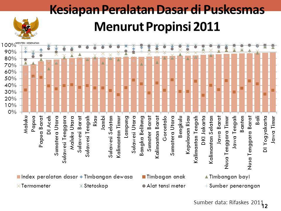 MENTERI KESEHATAN Kesiapan Peralatan Dasar di Puskesmas Menurut Propinsi 2011 Sumber data: Rifaskes 2011 12