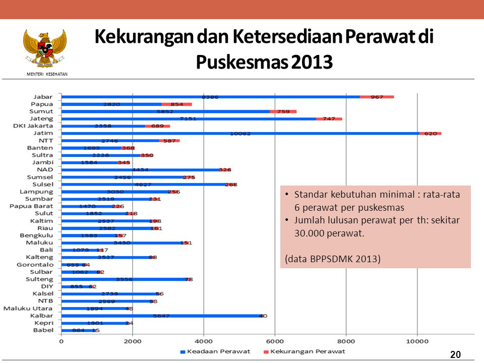 MENTERI KESEHATAN Kekurangan dan Ketersediaan Perawat di Puskesmas 2013 Standar kebutuhan minimal : rata-rata 6 perawat per puskesmas Jumlah lulusan p