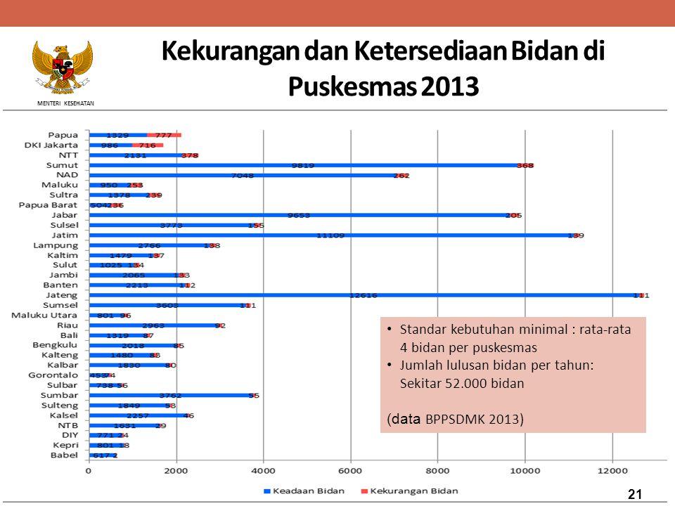 MENTERI KESEHATAN Kekurangan dan Ketersediaan Bidan di Puskesmas 2013 Standar kebutuhan minimal : rata-rata 4 bidan per puskesmas Jumlah lulusan bidan