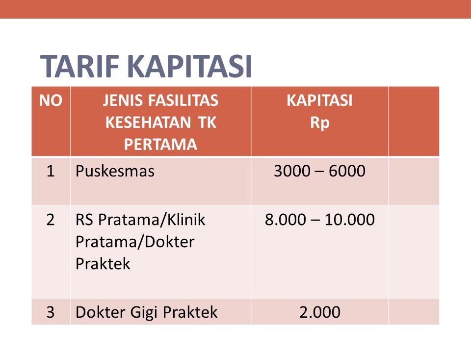 TARIF KAPITASI NOJENIS FASILITAS KESEHATAN TK PERTAMA KAPITASI Rp 1Puskesmas3000 – 6000 2RS Pratama/Klinik Pratama/Dokter Praktek 8.000 – 10.000 3Dokt