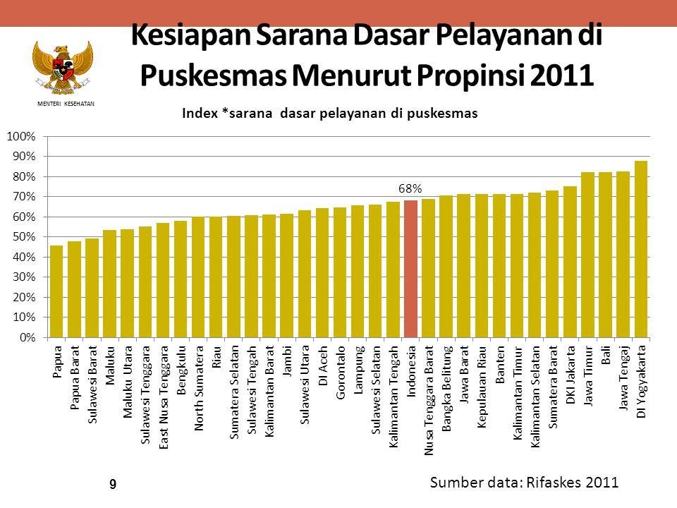 MENTERI KESEHATAN Kesiapan Sarana Dasar Pelayanan di Puskesmas Menurut Propinsi 2011 Sumber data: Rifaskes 2011 9