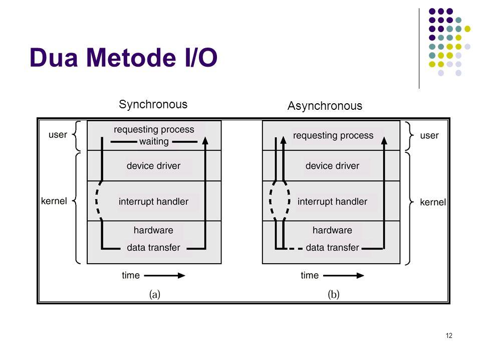 12 Dua Metode I/O Synchronous Asynchronous