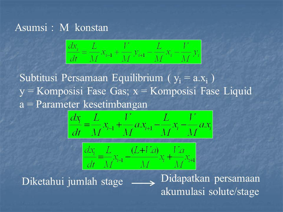 Asumsi : M konstan Subtitusi Persamaan Equilibrium ( y i = a.x i ) y = Komposisi Fase Gas; x = Komposisi Fase Liquid a = Parameter kesetimbangan Diketahui jumlah stage Didapatkan persamaan akumulasi solute/stage