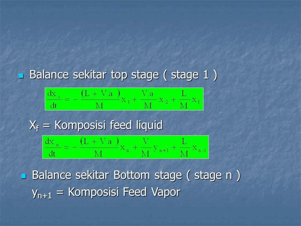 Balance sekitar top stage ( stage 1 ) Balance sekitar top stage ( stage 1 ) X f = Komposisi feed liquid Balance sekitar Bottom stage ( stage n ) Balan