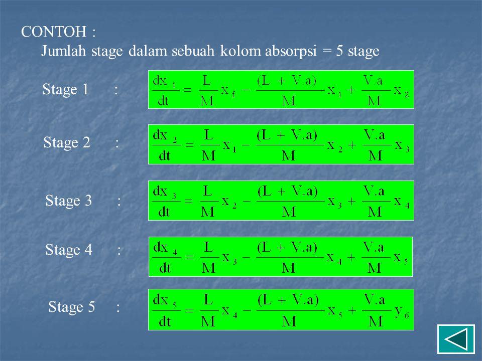 CONTOH : Jumlah stage dalam sebuah kolom absorpsi = 5 stage Stage 1 : Stage 2 : Stage 3 : Stage 4 : Stage 5 :
