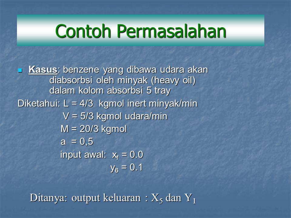 Kasus: benzene yang dibawa udara akan diabsorbsi oleh minyak (heavy oil) dalam kolom absorbsi 5 tray Kasus: benzene yang dibawa udara akan diabsorbsi oleh minyak (heavy oil) dalam kolom absorbsi 5 tray Diketahui: L = 4/3 kgmol inert minyak/min V = 5/3 kgmol udara/min V = 5/3 kgmol udara/min M = 20/3 kgmol M = 20/3 kgmol a = 0,5 a = 0,5 input awal: x f = 0.0 input awal: x f = 0.0 y 6 = 0.1 y 6 = 0.1 Ditanya: output keluaran : X 5 dan Y 1 Contoh Permasalahan