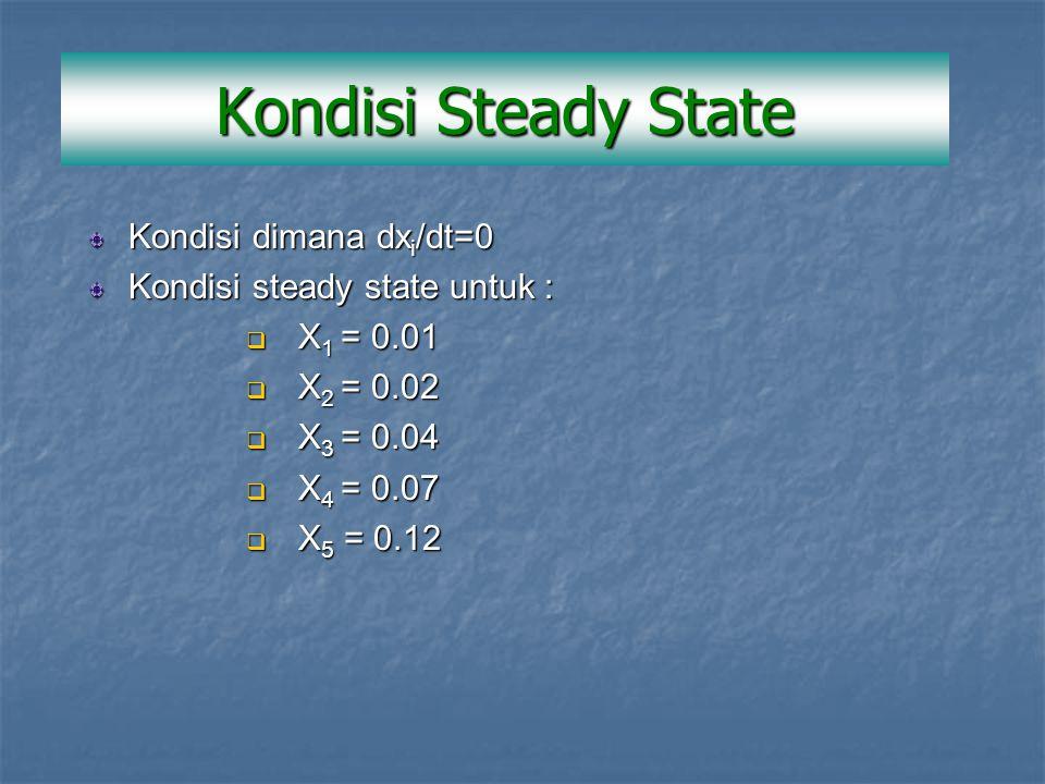 Kondisi Steady State Kondisi dimana dx i /dt=0 Kondisi steady state untuk :  X 1 = 0.01  X 2 = 0.02  X 3 = 0.04  X 4 = 0.07  X 5 = 0.12