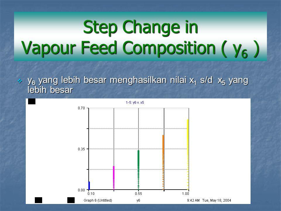 Step Change in Vapour Feed Composition ( y 6 )  y 6 yang lebih besar menghasilkan nilai x 1 s/d x 5 yang lebih besar