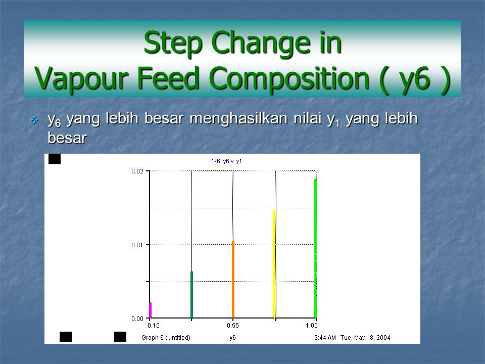  y 6 yang lebih besar menghasilkan nilai y 1 yang lebih besar Step Change in Vapour Feed Composition ( y6 )