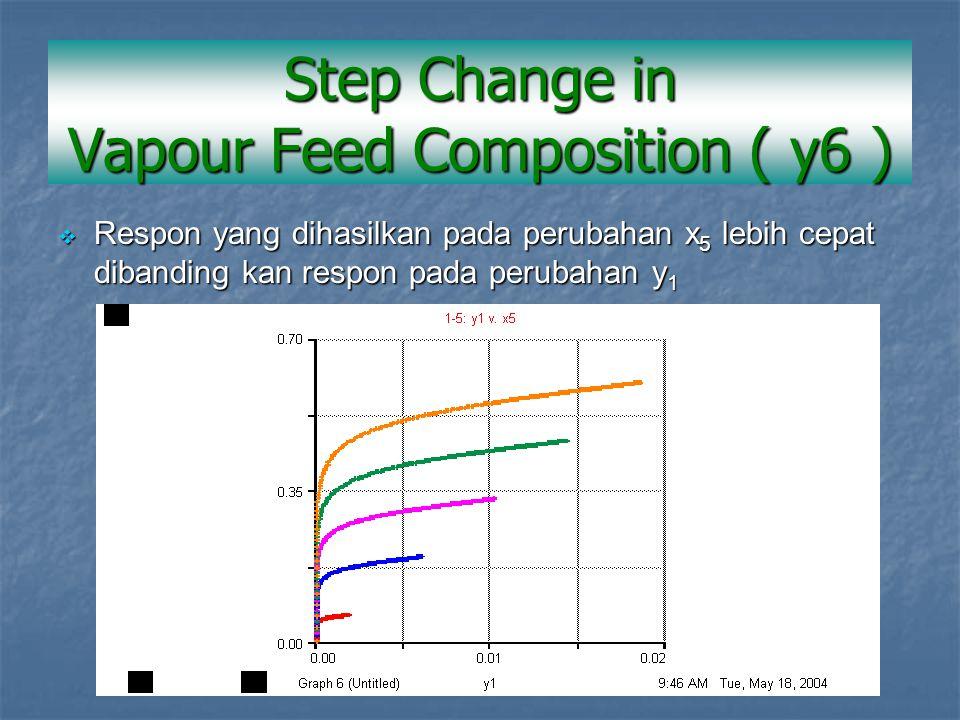  Respon yang dihasilkan pada perubahan x 5 lebih cepat dibanding kan respon pada perubahan y 1 Step Change in Vapour Feed Composition ( y6 )