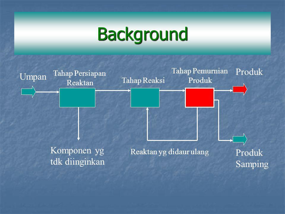 Umpan Tahap Persiapan Reaktan Tahap Pemurnian Produk Tahap Reaksi Produk Samping Komponen yg tdk diinginkan Reaktan yg didaur ulang Background
