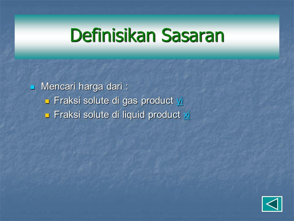 Mencari harga dari : Mencari harga dari : Fraksi solute di gas product yi Fraksi solute di gas product yiyi Fraksi solute di liquid product xi Fraksi solute di liquid product xixi Definisikan Sasaran