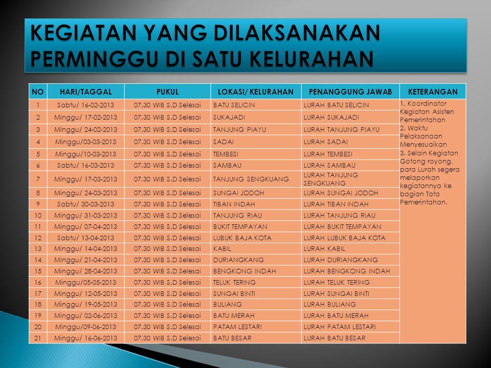 NOHARI/TAGGALPUKULLOKASI/ KELURAHANPENANGGUNG JAWABKETERANGAN 1Sabtu/ 16-02-201307.30 WIB S.D SelesaiBATU SELICINLURAH BATU SELICIN 1. Koordinator Keg