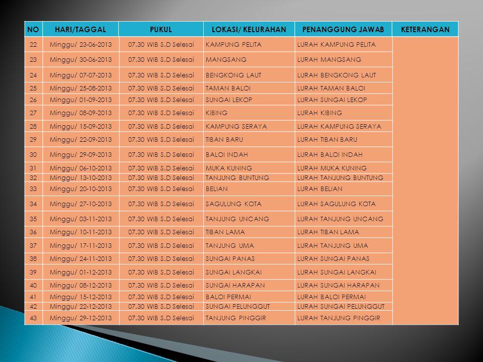 NOHARI/TANGGALKECAMATANLOKASI/KELURAHANPENANGGUNG JAWAB 1Sabtu/ 16-02-2013BATU AMPARTANJUNG SENGKUANGCAMAT BATU AMPAR SUNGAI JODOH BATU MERAH KAMPUNG SERAYA 2Sabtu/ 09-03-2013SEKUPANGTANJUNG RIAUCAMAT SEKUPANG TIBAN INDAH PATAM LESTARI TIBAN BARU TIBAN LAMA SUNGAI HARAPAN TANJUNG PINGGIR 3Sabtu/ 20-04-2013LUBUK BAJABATU SELICINCAMAT LUBUK BAJA LUBUK BAJA KOTA KAMPUNG PELITA BALOI INDAH TANJUNG UMA 4Sabtu/ 11-05-2013SUNGAI BEDUKTANJUNG PIAYUCAMAT SUNGAI BEDUK DURIANGKANG MANGSANG MUKA KUNING