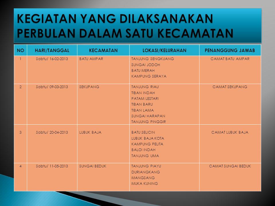 NOHARI/TANGGALKECAMATANLOKASI/KELURAHANPENANGGUNG JAWAB 1Sabtu/ 16-02-2013BATU AMPARTANJUNG SENGKUANGCAMAT BATU AMPAR SUNGAI JODOH BATU MERAH KAMPUNG