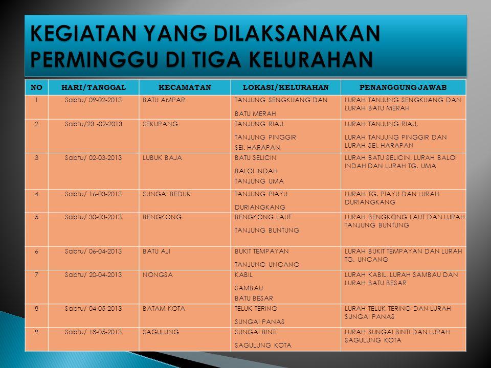 NOHARI/TANGGALKECAMATANLOKASI/KELURAHANPENANGGUNG JAWAB 1Sabtu/ 09-02-2013BATU AMPARTANJUNG SENGKUANG DANLURAH TANJUNG SENGKUANG DAN LURAH BATU MERAH