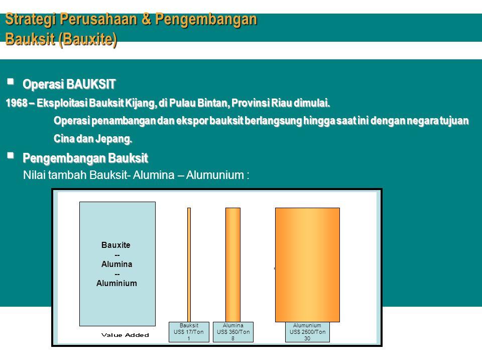 Strategi Perusahaan & Pengembangan Bauksit (Bauxite)  Operasi BAUKSIT 1968 – Eksploitasi Bauksit Kijang, di Pulau Bintan, Provinsi Riau dimulai. Oper