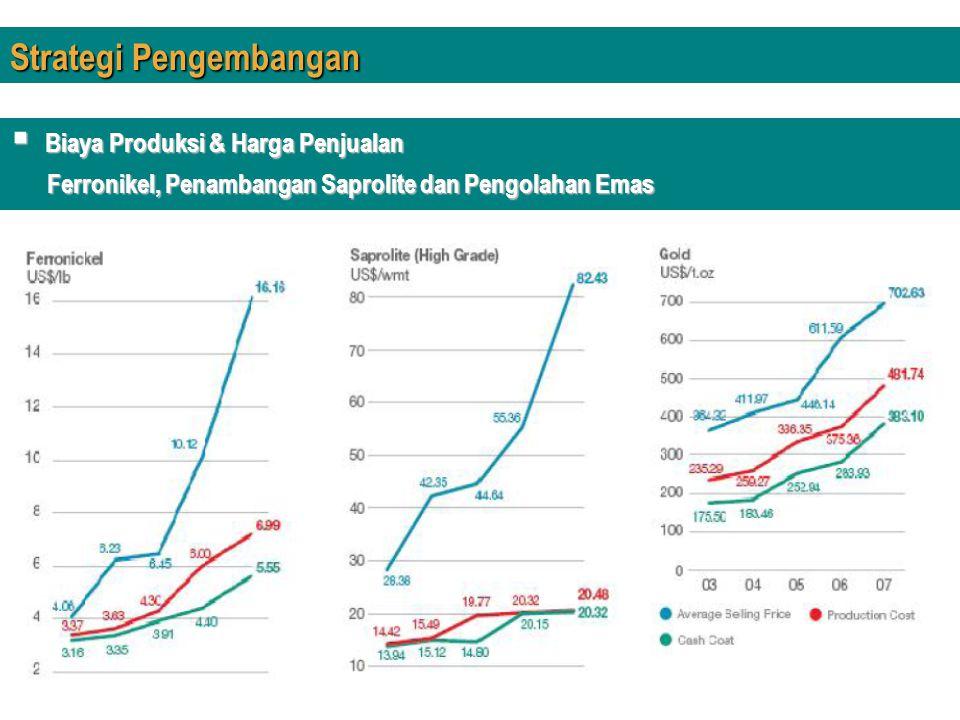 Strategi Pengembangan  Biaya Produksi & Harga Penjualan Ferronikel, Penambangan Saprolite dan Pengolahan Emas Ferronikel, Penambangan Saprolite dan P