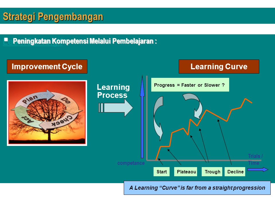LearnCurve.gif Strategi Pengembangan  Peningkatan Kompetensi Melalui Pembelajaran : Improvement CycleLearning Curve Learning Process Progress = Faster or Slower .