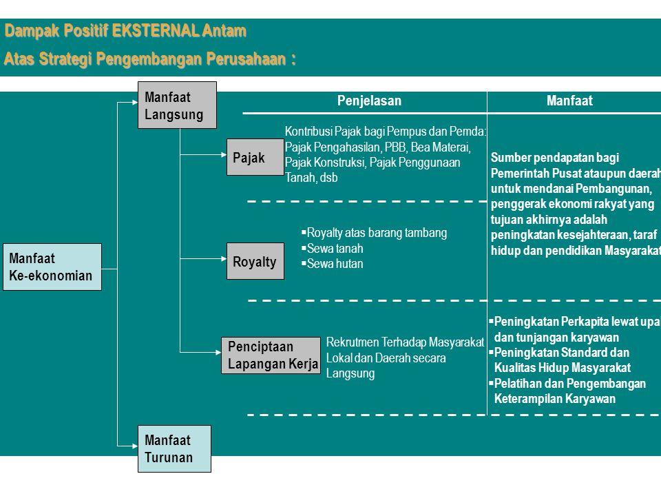 Manfaat Ke-ekonomian Manfaat Langsung Manfaat Turunan Pajak Royalty Penciptaan Lapangan Kerja Penjelasan Manfaat Kontribusi Pajak bagi Pempus dan Pemd