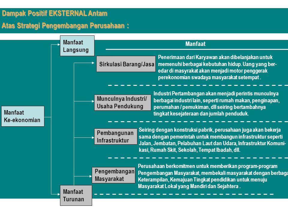 Manfaat Ke-ekonomian Manfaat Langsung Manfaat Turunan Munculnya Industri/ Usaha Pendukung Pembangunan Infrastruktur Pengembangan Masyarakat Manfaat In