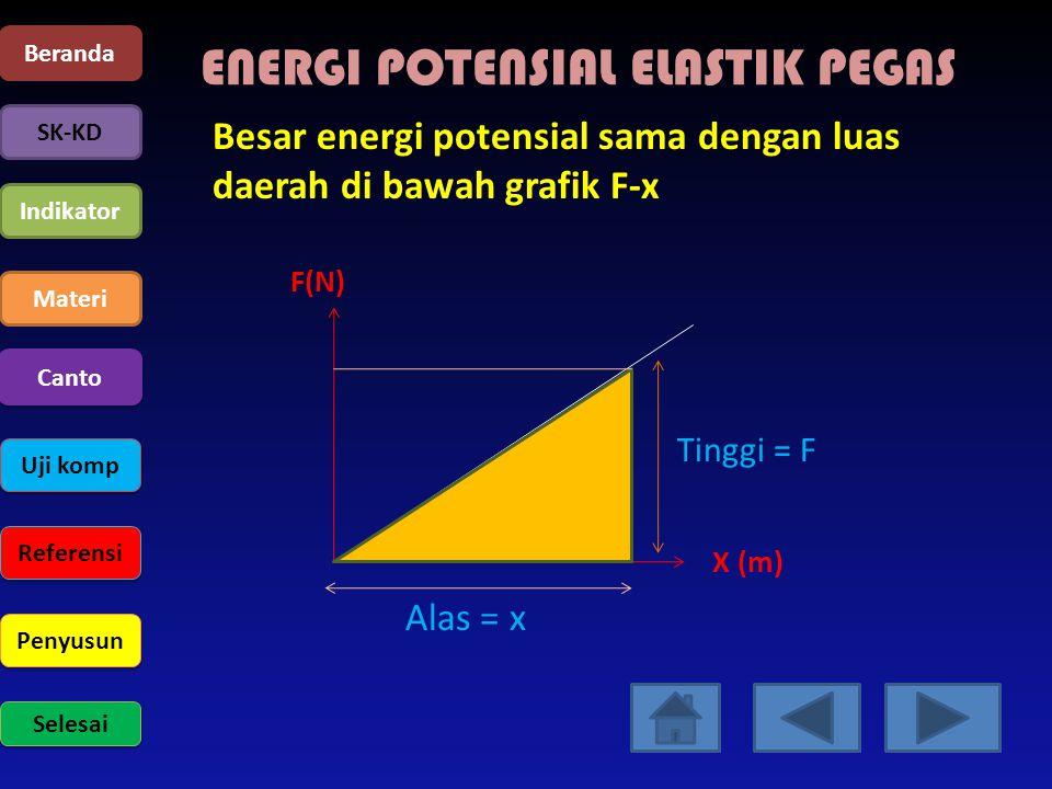 Beranda SK-KD Indikator Materi Uji komp Referensi Penyusun Selesai Canto ENERGI POTENSIAL ELASTIK PEGAS Besar energi potensial sama dengan luas daerah