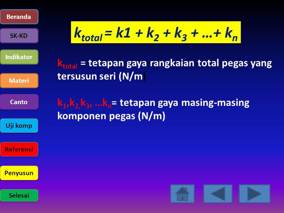 Beranda SK-KD Indikator Materi Uji komp Referensi Penyusun Selesai Canto k total = k1 + k 2 + k 3 + …+ k n k total = tetapan gaya rangkaian total pega