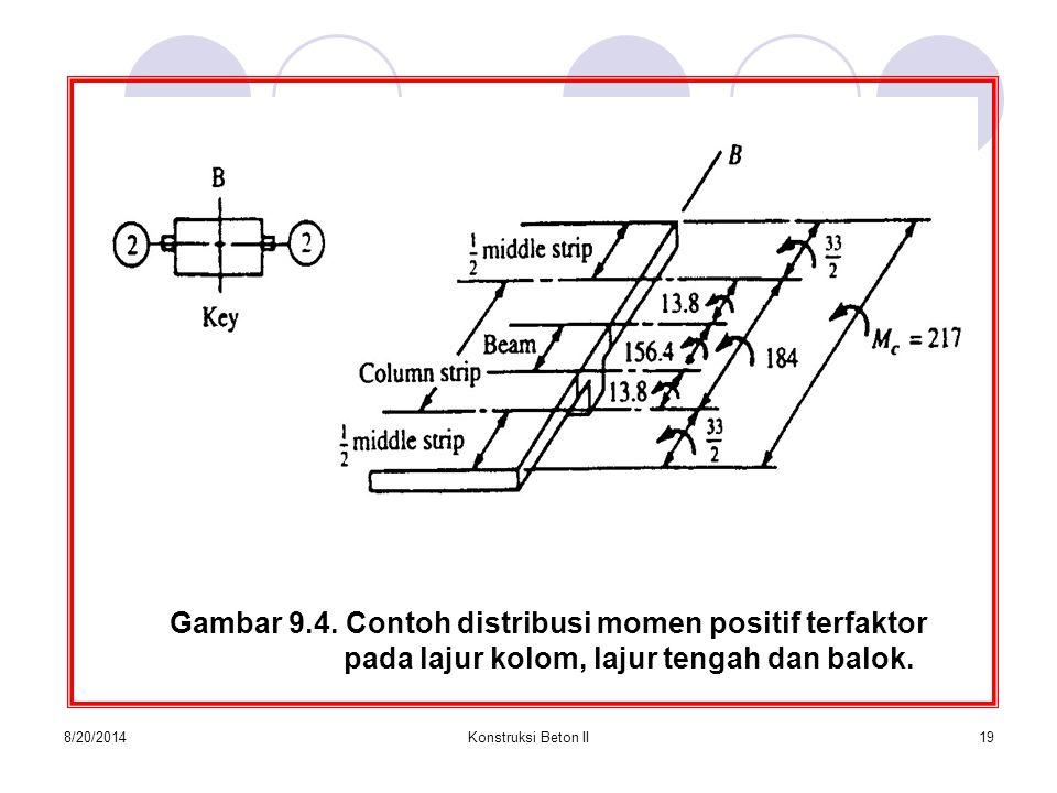 8/20/2014Konstruksi Beton II19 Gambar 9.4. Contoh distribusi momen positif terfaktor pada lajur kolom, lajur tengah dan balok.