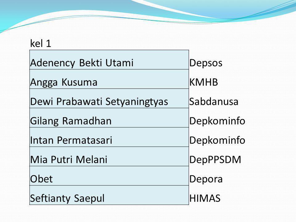 kel 1 Adenency Bekti UtamiDepsos Angga KusumaKMHB Dewi Prabawati SetyaningtyasSabdanusa Gilang RamadhanDepkominfo Intan PermatasariDepkominfo Mia Putr
