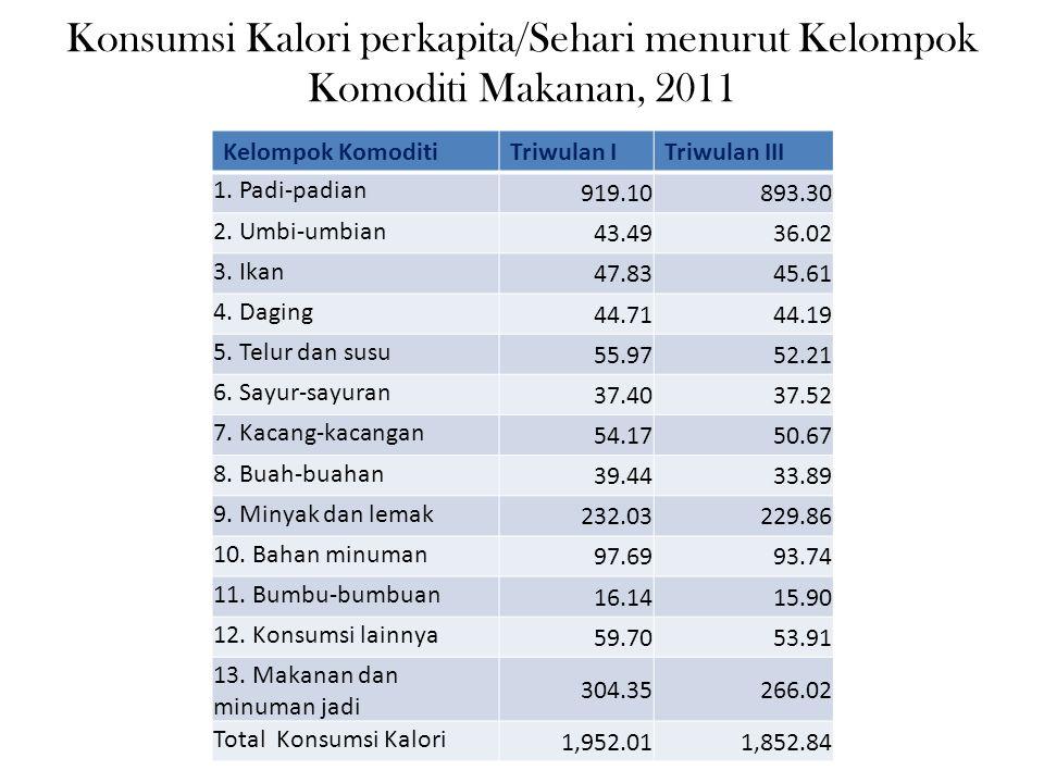 Konsumsi Kalori perkapita/Sehari menurut Kelompok Komoditi Makanan, 2011 Kelompok KomoditiTriwulan ITriwulan III 1. Padi-padian 919.10893.30 2. Umbi-u