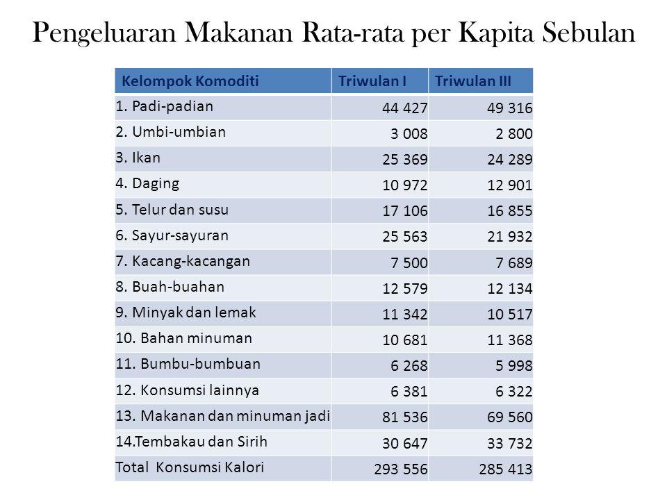 Pengeluaran Makanan Rata-rata per Kapita Sebulan Kelompok KomoditiTriwulan ITriwulan III 1. Padi-padian 44 42749 316 2. Umbi-umbian 3 0082 800 3. Ikan