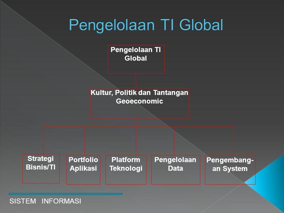 SISTEM INFORMASI Pengelolaan TI Global Kultur, Politik dan Tantangan Geoeconomic Platform Teknologi Pengelolaan Data Portfolio Aplikasi Strategi Bisni