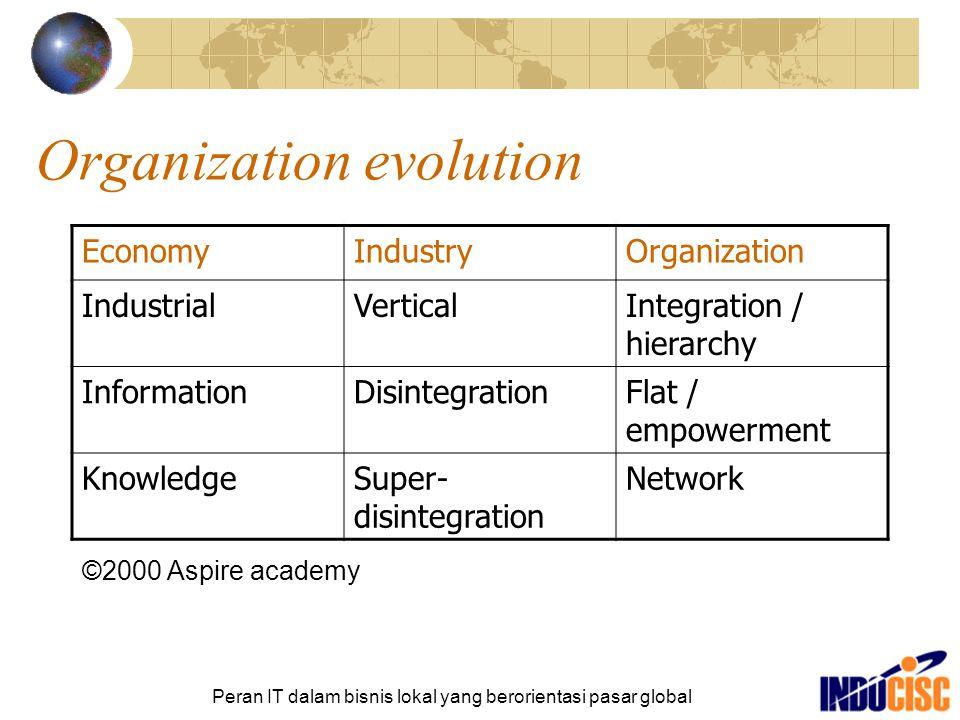 Peran IT dalam bisnis lokal yang berorientasi pasar global Organization evolution EconomyIndustryOrganization IndustrialVerticalIntegration / hierarch