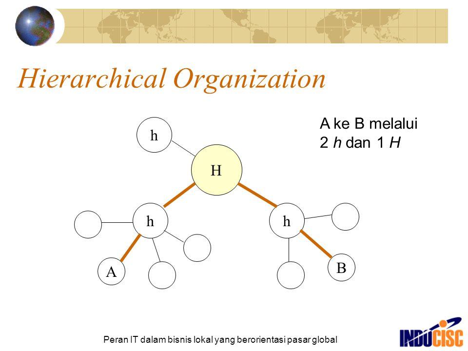 Peran IT dalam bisnis lokal yang berorientasi pasar global Hierarchical Organization H h h h A B A ke B melalui 2 h dan 1 H