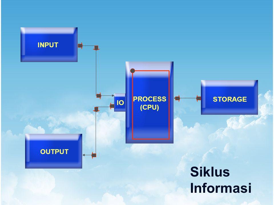 INPUT OUTPUT STORAGE PROCESS (CPU) IO Siklus Informasi