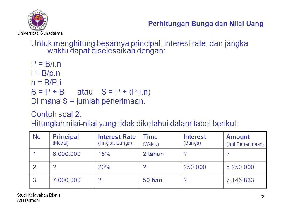 Universitas Gunadarma Studi Kelayakan Bisnis Ati Harmoni 5 Untuk menghitung besarnya principal, interest rate, dan jangka waktu dapat diselesaikan dengan: P = B/i.n i = B/p.n n = B/P.i S = P + B atau S = P + (P.i.n) Di mana S = jumlah penerimaan.