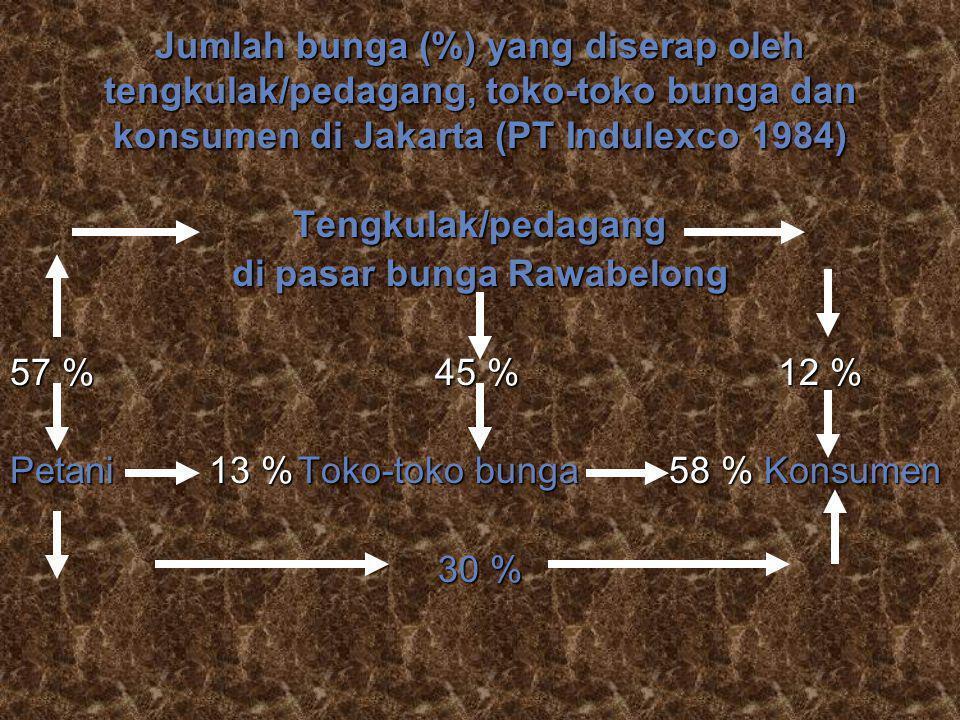 Jumlah bunga (%) yang diserap oleh tengkulak/pedagang, toko-toko bunga dan konsumen di Jakarta (PT Indulexco 1984) Tengkulak/pedagang di pasar bunga R