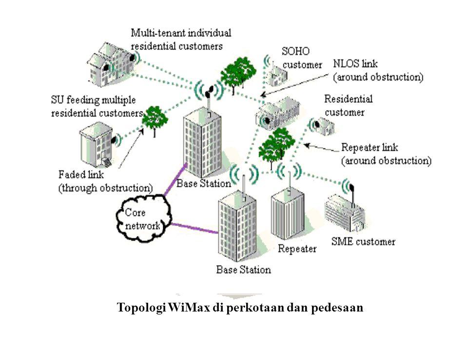 Topologi WiMax di perkotaan dan pedesaan