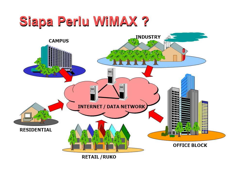INTERNET / DATA NETWORK CAMPUS RESIDENTIAL INDUSTRY RETAIL /RUKO OFFICE BLOCK Siapa Perlu WiMAX ?
