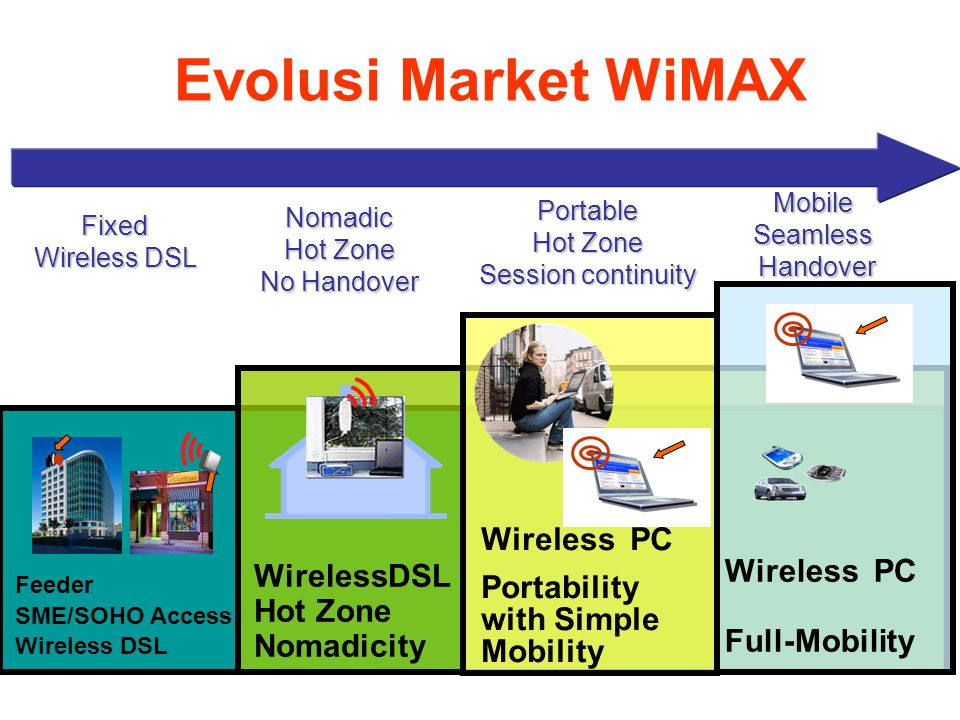 Evolusi Market WiMAX Feeder SME/SOHO Access Wireless DSL Hot Zone Nomadicity Wireless PC Portability with Simple Mobility Wireless PC Full-Mobility No