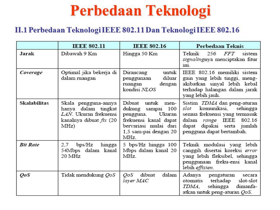 Perbedaan Teknologi II.1 Perbedaan Teknologi IEEE 802.11 Dan Teknologi IEEE 802.16