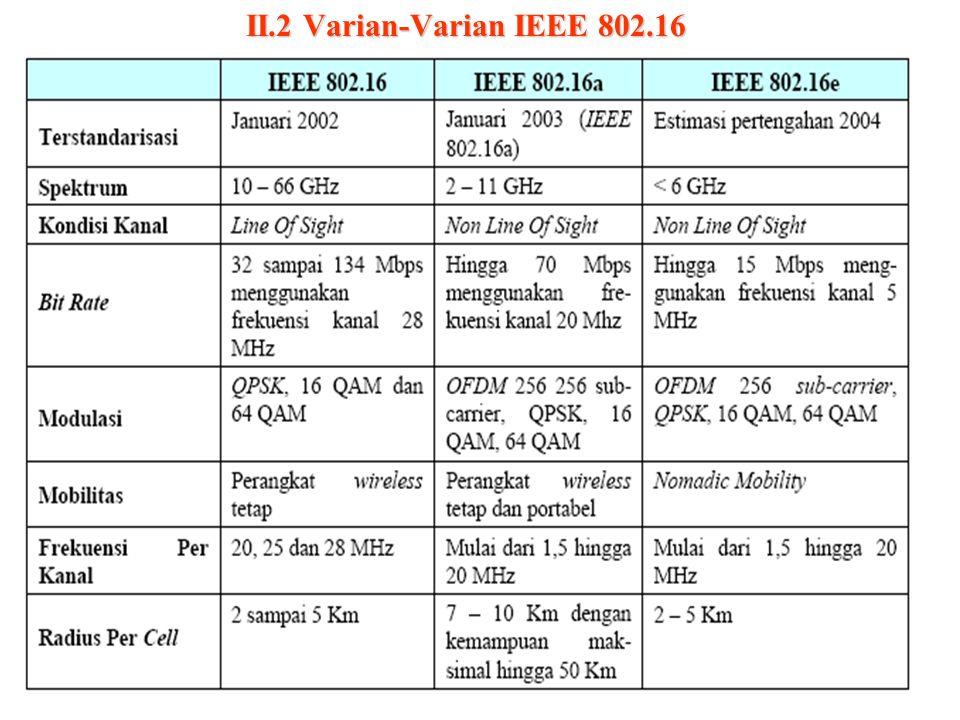 II.2 Varian-Varian IEEE 802.16