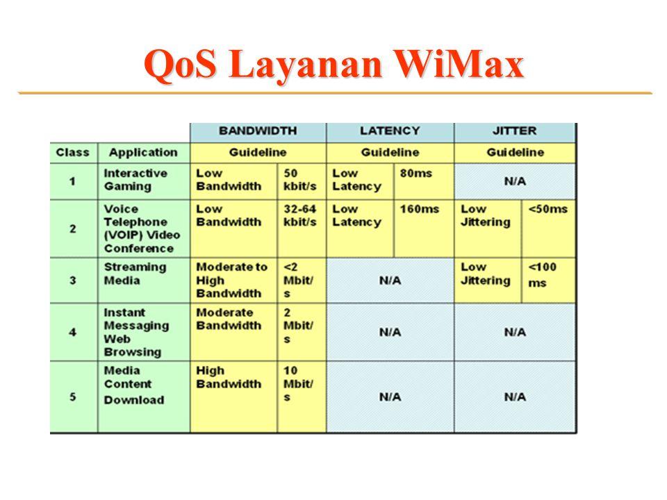 QoS Layanan WiMax