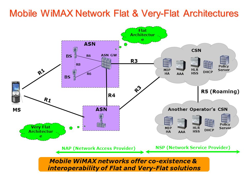 Mobile WiMAX Network Flat & Very-Flat Architectures BS R8 R6 MS ASN R6 R3 ASN R4 ASN GW Another Operator's CSN MIP HA AAA HLR HSS DHCP Policy Server R