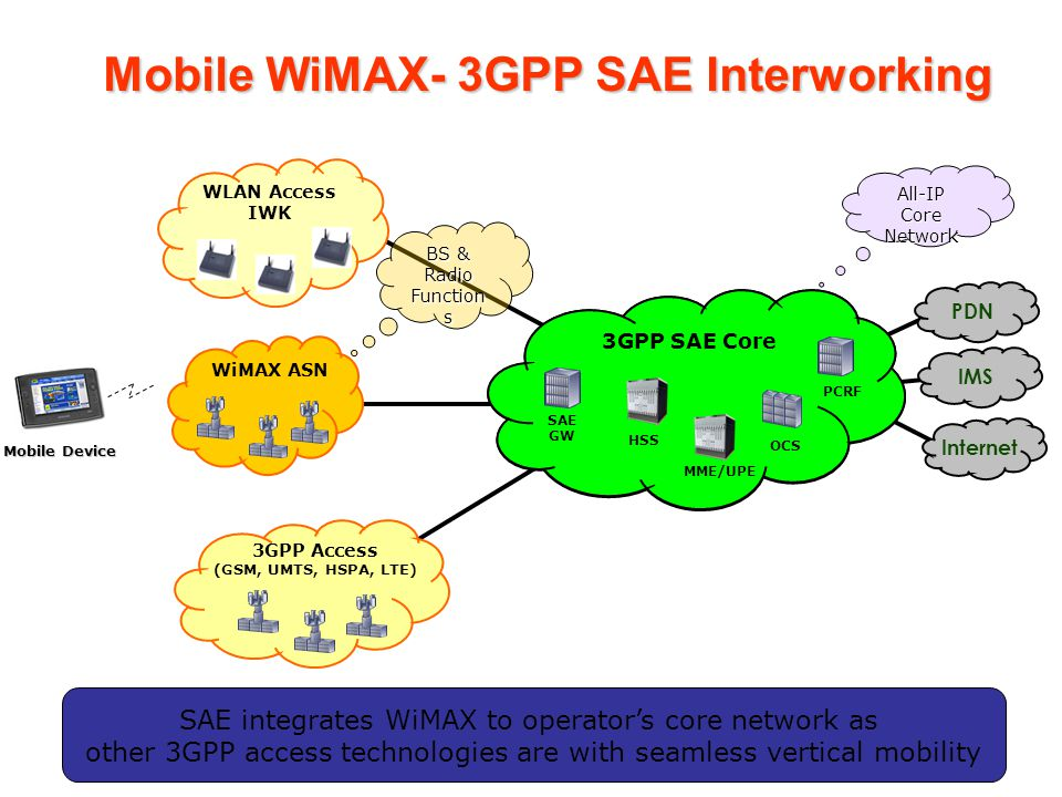 WLAN Access IWK 3GPP Access (GSM, UMTS, HSPA, LTE) Mobile WiMAX- 3GPP SAE Interworking WiMAX ASN Mobility Anchor Auth Server Provisioning System Billing Policy Server WiMAX CSN All-IP Core Network IMS PDN Internet Mobile Device SAE GW HSS MME/UPE OCS PCRF 3GPP SAE Core BS & Radio Function s SAE integrates WiMAX to operator's core network as other 3GPP access technologies are with seamless vertical mobility